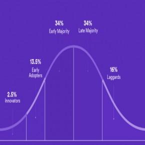 Curva de Rogers: ¿Como analizar la innovación en tu mercado objetivo?